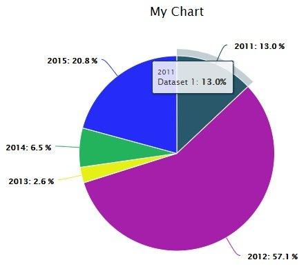 Круговая диаграмма-пирог плагина Charts Ninja - Graphs and Charts