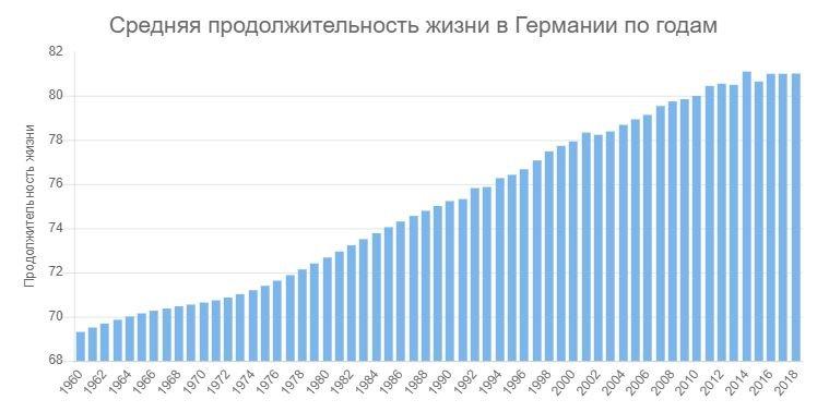 График построенный плагином M Chart