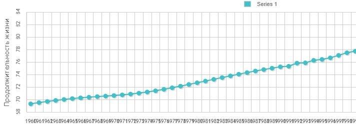 График построенный плагином RJ Quickcharts