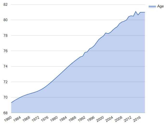 График по годам, построенный плагином Visualizer: Tables and Charts Manager for WordPress