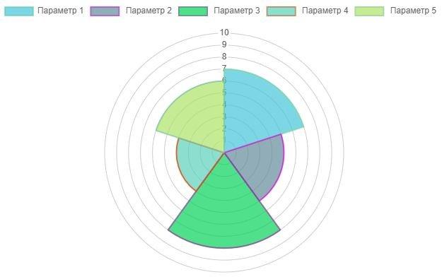 Круговая диаграмма радар плагина WP Charts and Graphs