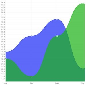 График плагина WordPress Charts (WP Charts) с двумя переменными