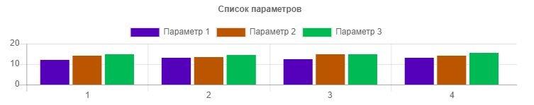 График в стиле когти (bars) плагина WordPress Graphs & Charts