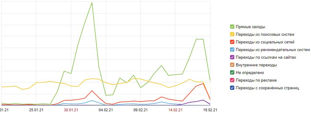 График посещаемости сайта ботами