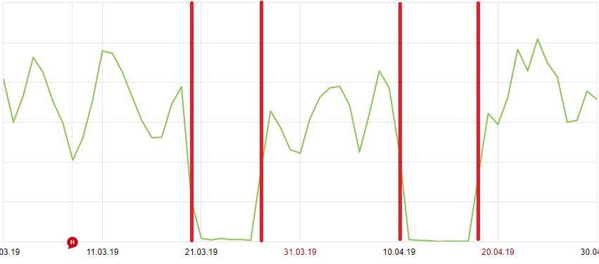 График падения позиций сайта и трафика в Яндекс Метрике