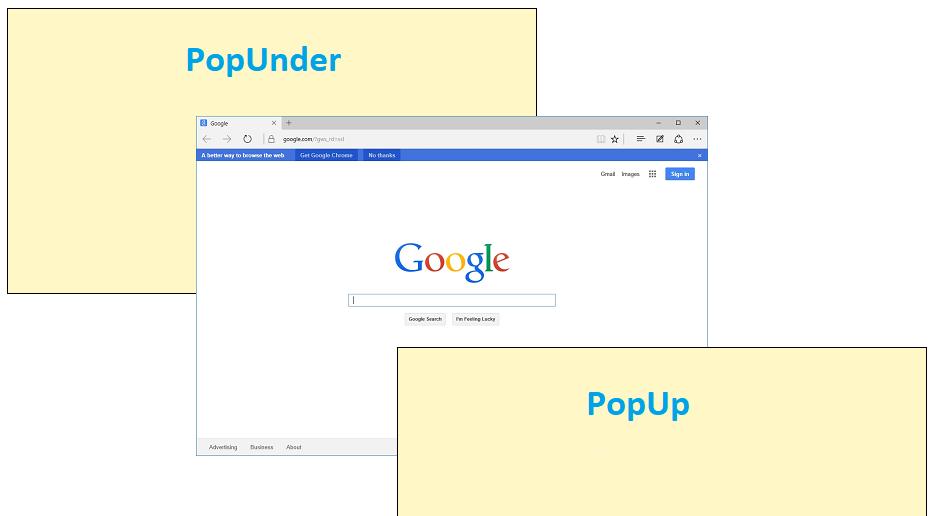 Схема раположения окон PopUp и PopUnder относительно браузера