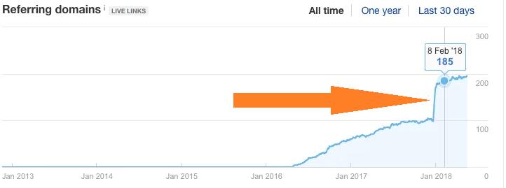График с классическим ссылочным бумом, который приводит к падению позиций сайта в Яндекс